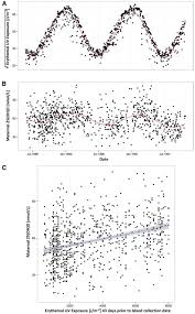 vitamin d in fetal development findings from a birth cohort study