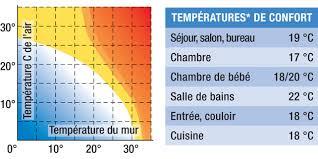 température idéale pour chambre bébé temperature ideale chambre la chambre bleue le paradis du marais