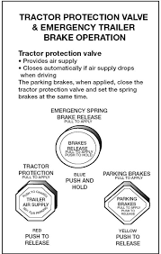 Brake And Lamp Inspection Fresno Ca by Section 5 Air Brakes