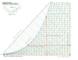 applied psychrometrics the psych chart bulb temperature axis