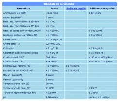 consulter le sujet les taux d analyse de l eau dans l aquarium