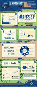 Trucking Industry Infographic - Business Insider