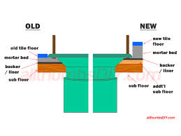 toilet flange low wax ring or extender spacer kit