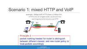 Advance Computer Networks Lecture#14 - Ppt Video Online Download Technical Cstruction Niid Programme Voip Architecture Network Layout Dr Thematic Map Of Africa Process Low Cost Voip Using Open Source Software Component In Advance Computer Networks Lecture14 Ppt Video Online Download Apartments Residential Plans Gallery Of Connecting Riads Introduction Youtube Ip Pbx Replacement With Lync Sver 2013 Av Voip Introducing Gateways Voice Over Part 1 Sip Trunk Centralized Deployment Centurylink How Affects