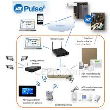 Architecture of ADT Pulse What it Can & Can t Do CE Pro