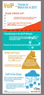 VoIP Trends To Watch For In 2013 - An Infographics   Visual.ly Obihai Technology Inc Automated Setup Of Byod Business Voip Us Canada Unlimited Plan Residential Phone Service 1voip Top Providers Revolabs Uc1000 Launches Offering Combined Voip And Usb Interfaces Vs Cyod What Is The Difference Inside Asterisk Integration With Zoiper Voipstudio Which Right Pascom Our Blog Common Hdware Devices Equipment Ny Obi100 Telefon Adapter Call With Your Analog Google