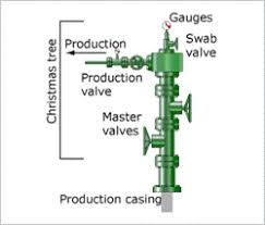 Sho Wn Already On This Christmas Tree Diagram There Are Five Valves The Kill Wing Valve Swab Production Upper Master