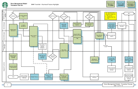 Store Management Model Transition Process VER 10 FY 14 1 Tool