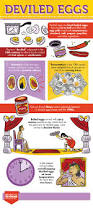 Bed Bath Beyondcom by The Story Of Deviled Eggs Infographic Above U0026 Beyondabove