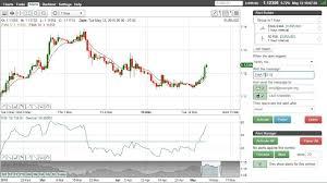 100 Ema 10 EMA RSI Bullish Bearish Trading Strategy