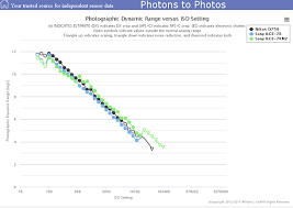 re nikon d850 photographic dynamic range pdr at photonstophotos