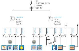 norme electrique cuisine normes électriques législation des installations électriques