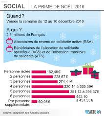 montant du rsa 2015 la prime de noël est bien reconduite et sera versée cette semaine