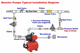 Home Booster Pump Re mendation Needed DoItYourself