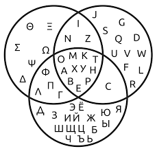 Contrasting Five Different Theories Of Letter Position Coding