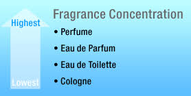 corp company r d faq fragrance