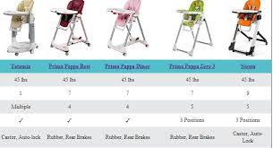 Oxo Seedling High Chair by Index Of Blog Wp Content Uploads 2013 12