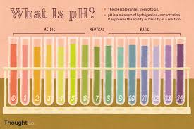 100 Ph Of 1 PH Definition And Equation In Chemistry