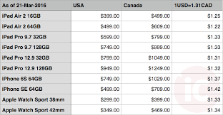 Apple USA vs Canada Prices pared iPad iPhone Apple Watch