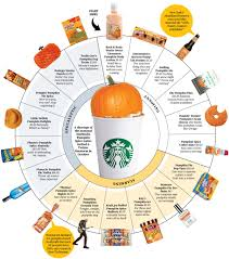 Pumpkin Spice Pringles 2017 by Pushing Pumpkin Everything Bloomberg