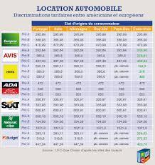 siege auto lequel choisir location de voiture tarifs et pratiques toujours aussi peu
