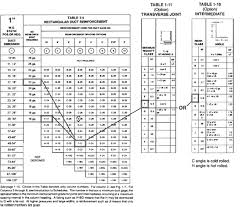 Ceiling Radiation Damper Code by Hvac Duct Construction Standards