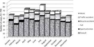 Fracture Orbital Floor Icd 10 by Prevalence And Etiology Of Midfacial Fractures A Study Of 799