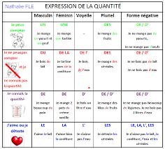 terme technique de cuisine apprenez le français avec plaisir grâce à la cuisine