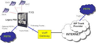 Enabling Legacy PBX For SIP Trunks | ABP TECH Dvg2001s 1port Fxs Rj11 For 1 P End 212015 1015 Am Telephone Hybrid Wikipedia 844e1 Wifi Concurrent 4 Port Ge Lan Voip Ethernet Gateway With How To Find Phone Systems Small Business Top10voiplist Whats The Difference Between And Pstn Sinch Media Gateway What Is A Public Switched Network Improving Your Bottom Line Costeffective Access Solutions Products_dinstarvoip Softswitchgsmpstn Ss7 Sip Pri Five9 Vs Incontact Contact Center Comparison