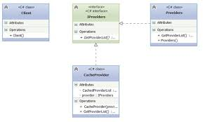 Decorator Pattern Class Diagram by How And Where Decorator Design Pattern