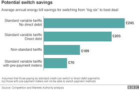 Energy Tariffs No Standing Charge by Millions Could See Cut In Energy Bills Bbc News