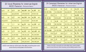 How Many Letter Sounds Are There In English Comicphonics For
