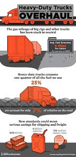 Trucking Regulations: What Shippers Need To Do | Heavy Duty Trucks ... An Update On Trucking Regulations And Why You Need To Care 10factsabouttruckdriversslife Us Trailer Would Love To Repair Technology Transforming The Industry Panel Be Featured Products Truck Rates Soar Amid New Elog Regulations 20180306 Food Leading Professional Driver Cover Letter Examples Rources Introduction Simplified Transportation Talk Is A Trucking Regulation Driving Up Cost Of Produce How Many Hours Can A Texas Drive In Day Anderson Five Reasons Needs Tighter In Michigan Center For Safety Guidebooks Materials Team Hardinger Leader New Eld