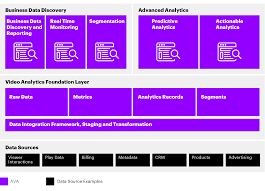 100 Ava Architects Accenture Video Analytics Architecture Accenture