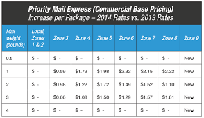 2014 USPS Postage Rate Increase