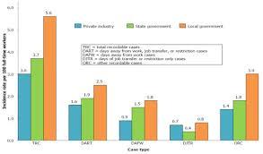 bureau of labor staistics what u s statistics on nonfatal workplace injuries reveal