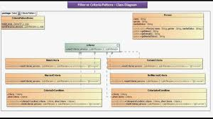 Java Decorator Pattern Simple Example by Java Ee Filter Or Criteria Design Pattern U2013 Implementation