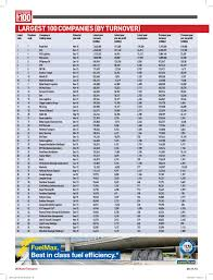Motor Transport Top 100: 2016 Pages 1 - 7 - Text Version | FlipHTML5 Electric Truck Wikipedia Top 10 Minneapolis Trucking Companies Fueloyal Big G Express Otr Company Transportation Services Nacfe Survey Of Shows Increased Freight In South Dakota Two More Raise Driver Pay Transport Topics Nfi Is A 2015 100 Forhire Carrier Sgs Logistics Listed In Fast Starters Terpening Aggressively Pursuing Strategy To Become Motor 2016 Pages 1 7 Text Version Fliphtml5 Yrc Earnings Americas Fifthlargest Trucking Company Frauded The Department