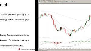 100 Ema 10 NAGA Polish Webinar EMA 20 Kompletna Strategia Inwestycyjna