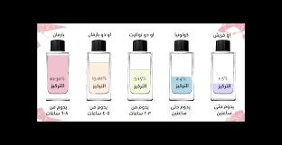 eau de toilette vs perfume perfume