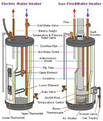 Simple Water Heater Pipe Connections Placement by Water Heater Replacement Best Plumbers