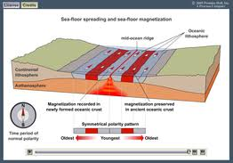 Sea Floor Spreading Subduction Animation by Plate Tectonics Ms Ash U0027s Science Website