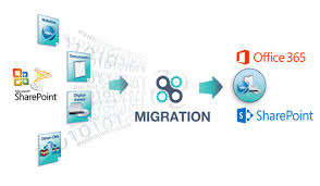 How to Achieve fice 365 Migration from Point 2013
