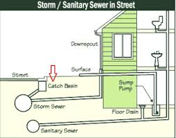 Stunning Home Sewer System Design Photos - Decorating Design Ideas ... Septic Tank Design And Operation Archives Hulsey Environmental Blog Awesome How Many Bedrooms Does A 1000 Gallon Support Leach Line Diagram Rand Mcnally Dock Caring For Systems Old House Restoration Products Tanks For Saleseptic Forms Storage At Slope Of Sewer Pipe To 19 With 24 Cmbbsnet Home Electrical Switch Wiring Diagrams Field Your Margusriga Baby Party Standard 95 India 11