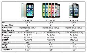 Which iPhone should I
