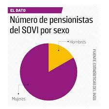 Seguridad Social E Igualdad De Género Alternativas Económicas