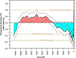 Paleoclimatological Context And Reference Level Of The 2C 15C Paris Agreement Long Term Temperature Limits