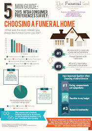 Infographic How Families Choose a Funeral Home