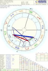 Astrología Para Volar En La Tierra Contemplación De La Carta Astral