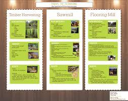 Hardwood Flooring Design Life Cycle